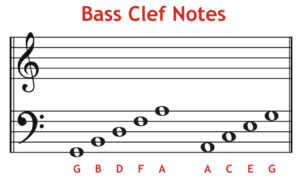 What Is Bass Clef Notes?