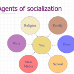What Are The Agents Of Socialization? Example