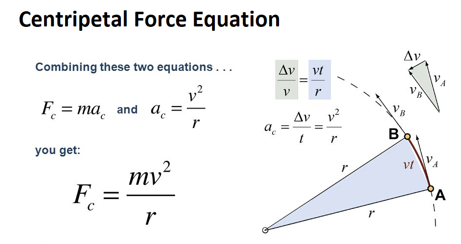 What Are Centripetal Force Equation? Example