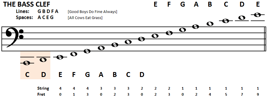 Bass Clef Notes Piano