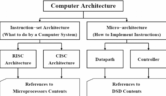 Computer Science Definition
