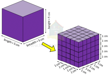 Volume of a Cube – Quick Guide with Example