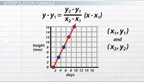 Complete Lesson on Linear Interpolation Excel