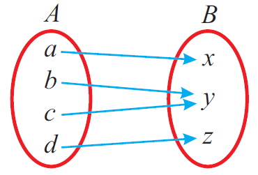 Relation & Functions: A Complete Lesson