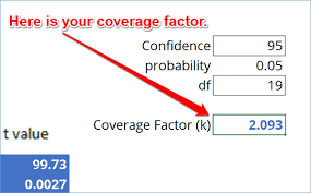 Understanding more about 95 confidence interval calculator