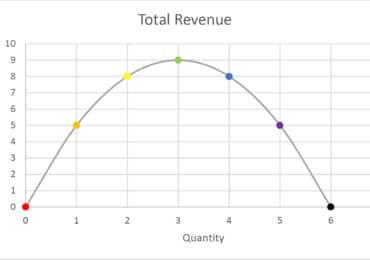 Understanding Details of Total Revenue Formula
